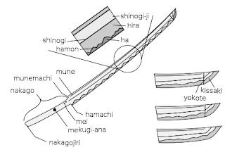 Partes de una Katana