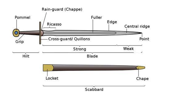 Partes de una espada medieval